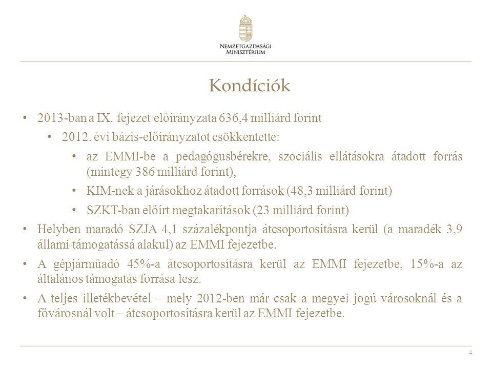 Kondíciók 2013-ban a IX. fejezet előirányzata 636,4 milliárd forint