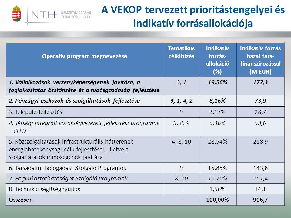 A VEKOP tervezett prioritástengelyei és indikatív forrásallokációja