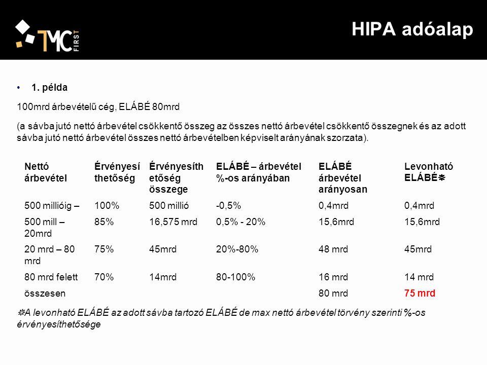 HIPA adóalap 1. példa 100mrd árbevételű cég, ELÁBÉ 80mrd