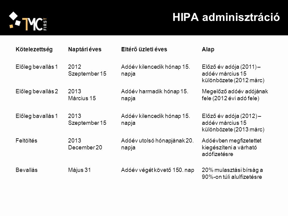 HIPA adminisztráció Kötelezettség Naptári éves Eltérő üzleti éves Alap