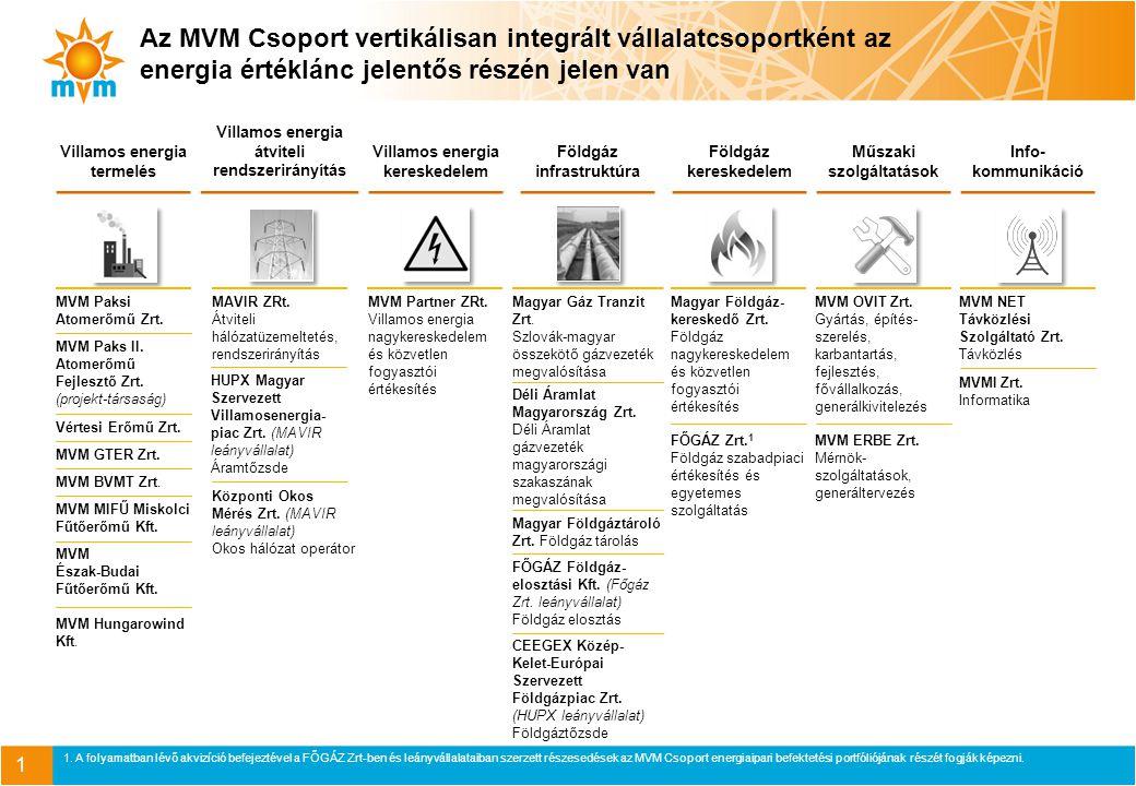 Az MVM csoport középtávú stratégiai célrendszere