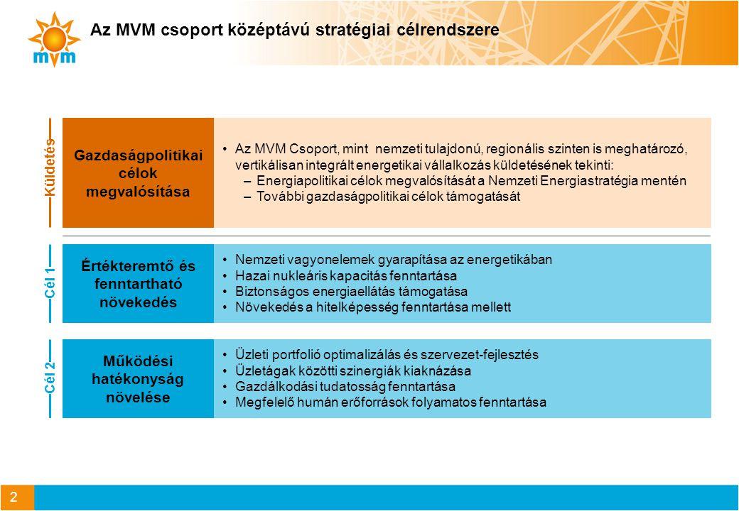 Nemzeti Energiastratégia kiemelt céljai MVM Csoport részvétele