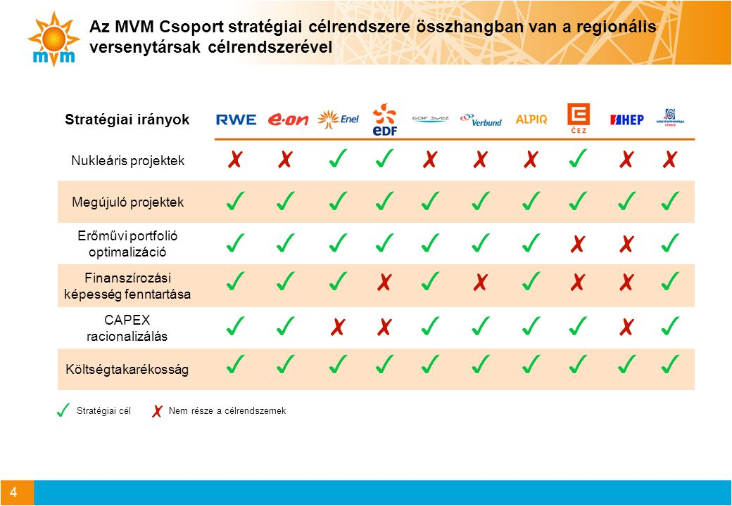 A külső környezet meghatározza az MVM Csoport piaci lehetőségeit