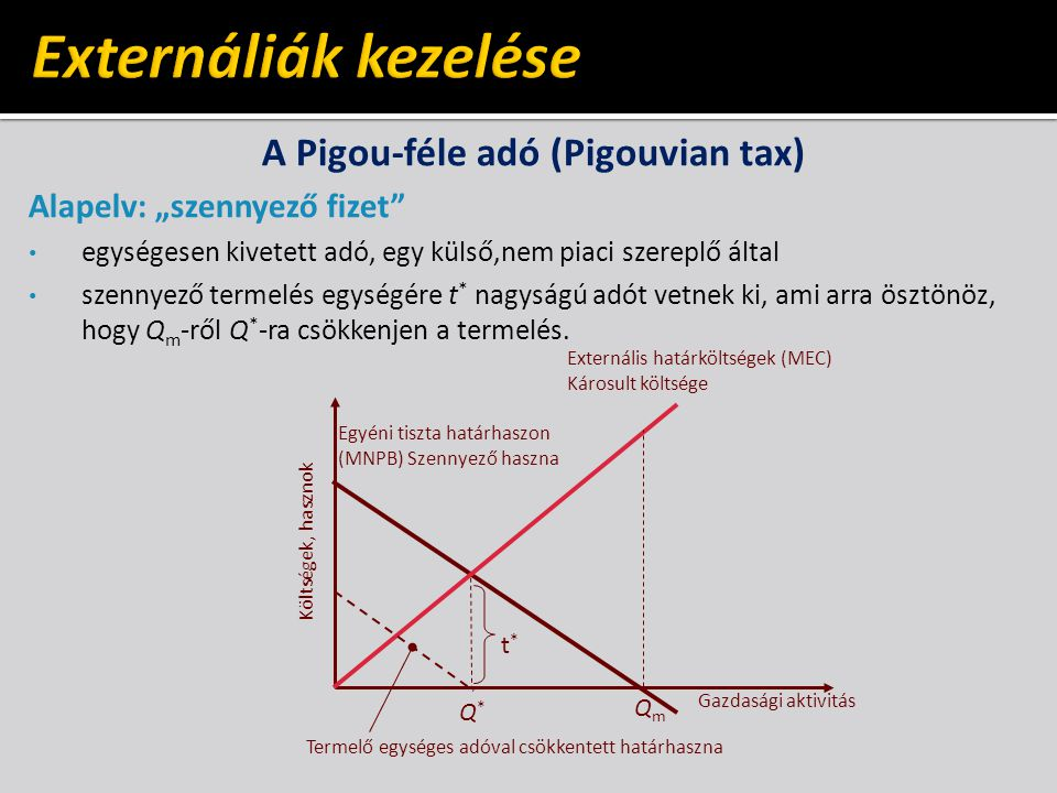 A Pigou-féle adó (Pigouvian tax)