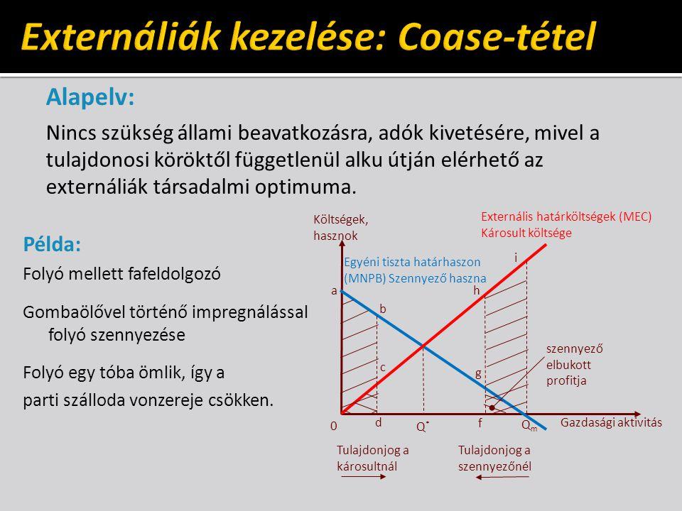 Externáliák kezelése: Coase-tétel