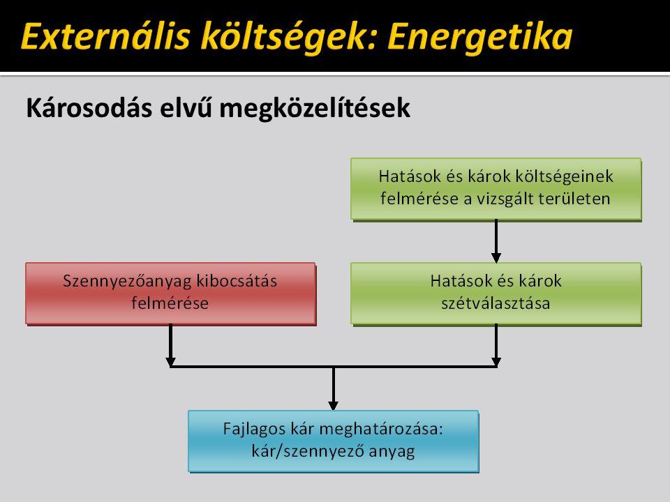Externális költségek: Energetika