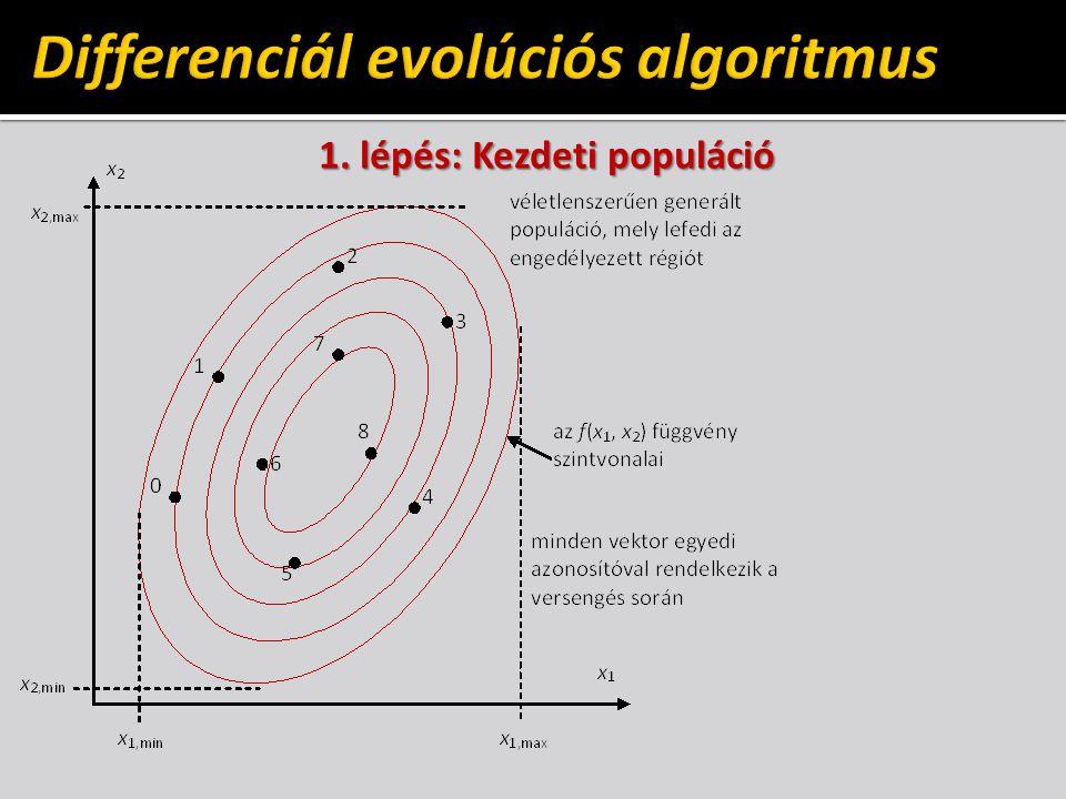 Differenciál evolúciós algoritmus