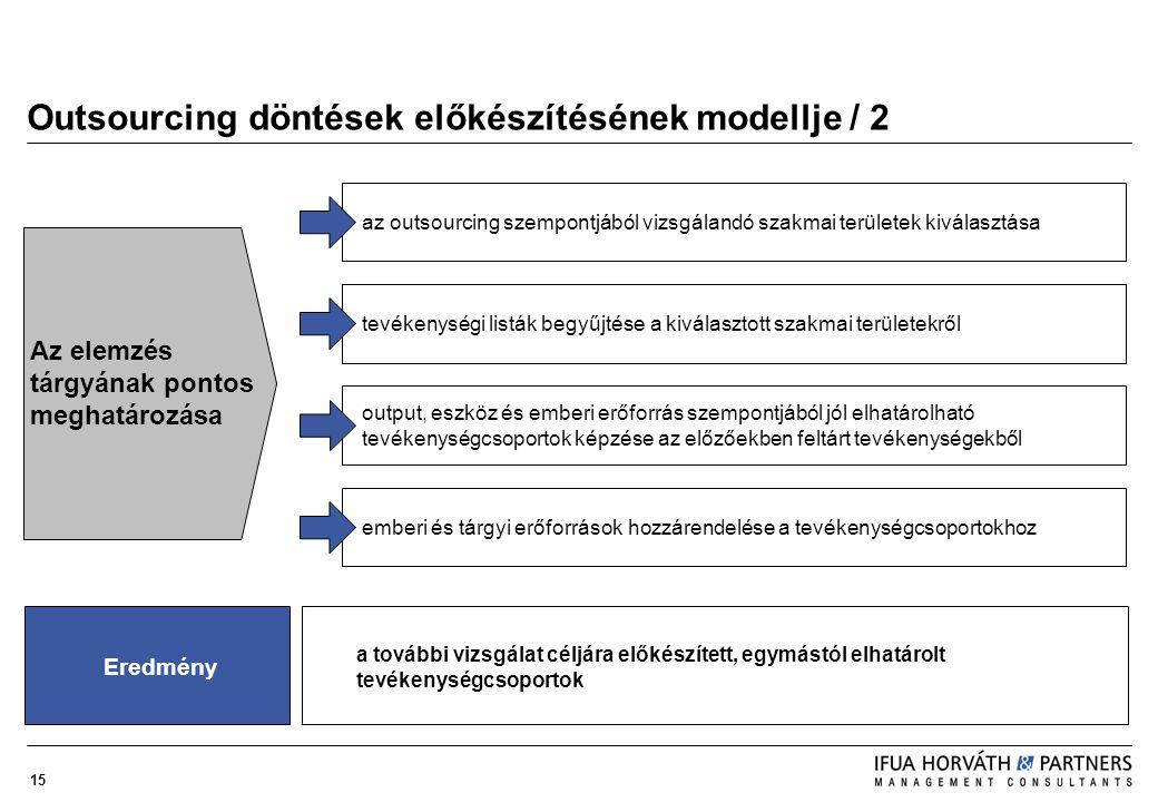 Outsourcing döntések előkészítésének modellje / 2
