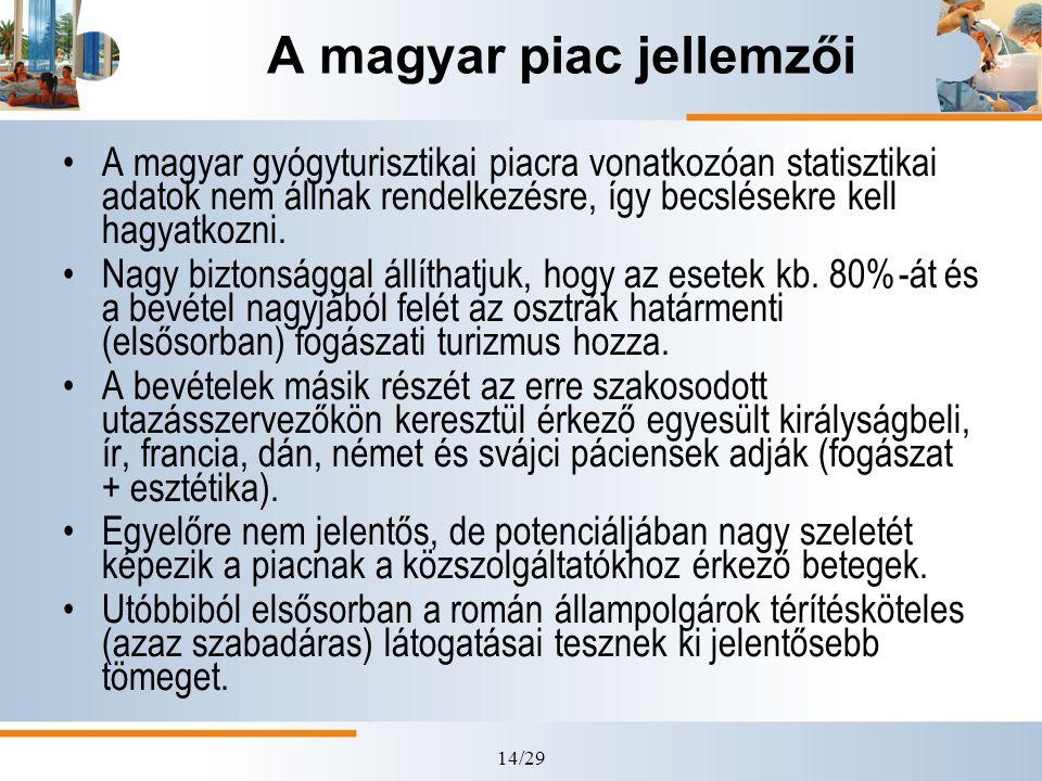 A magyar piac jellemzői