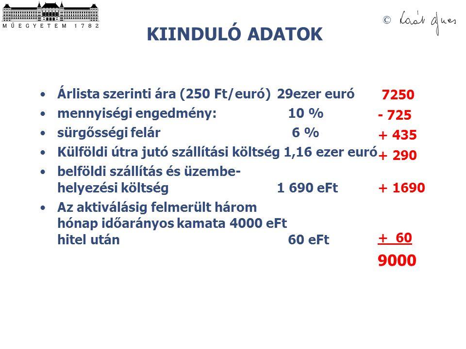 KIINDULÓ ADATOK 9000 Árlista szerinti ára (250 Ft/euró) 29ezer euró
