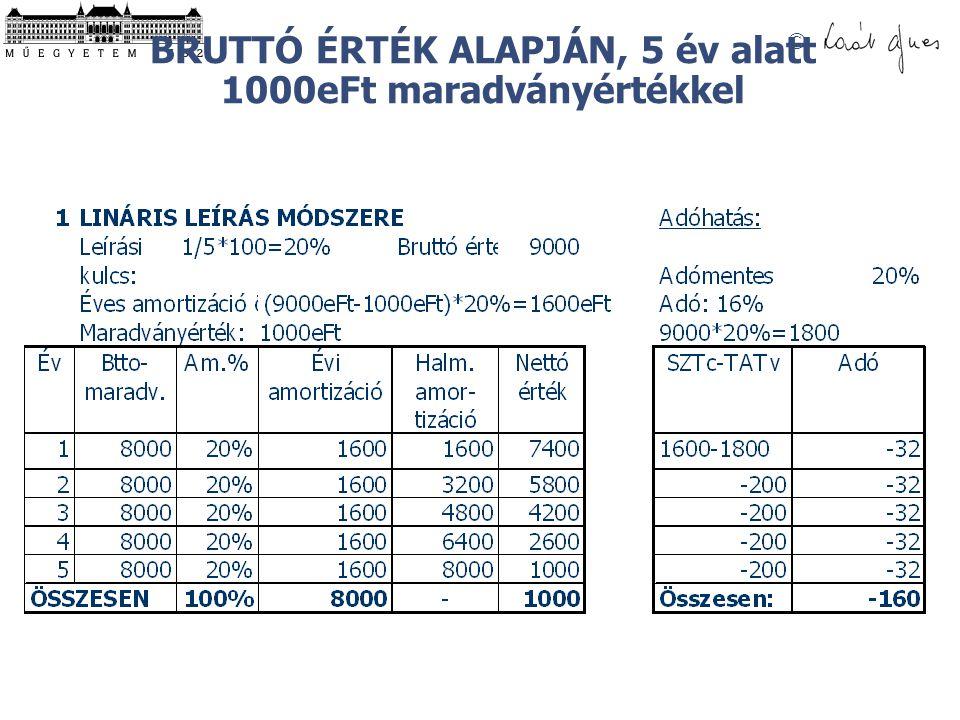 BRUTTÓ ÉRTÉK ALAPJÁN, 5 év alatt 1000eFt maradványértékkel