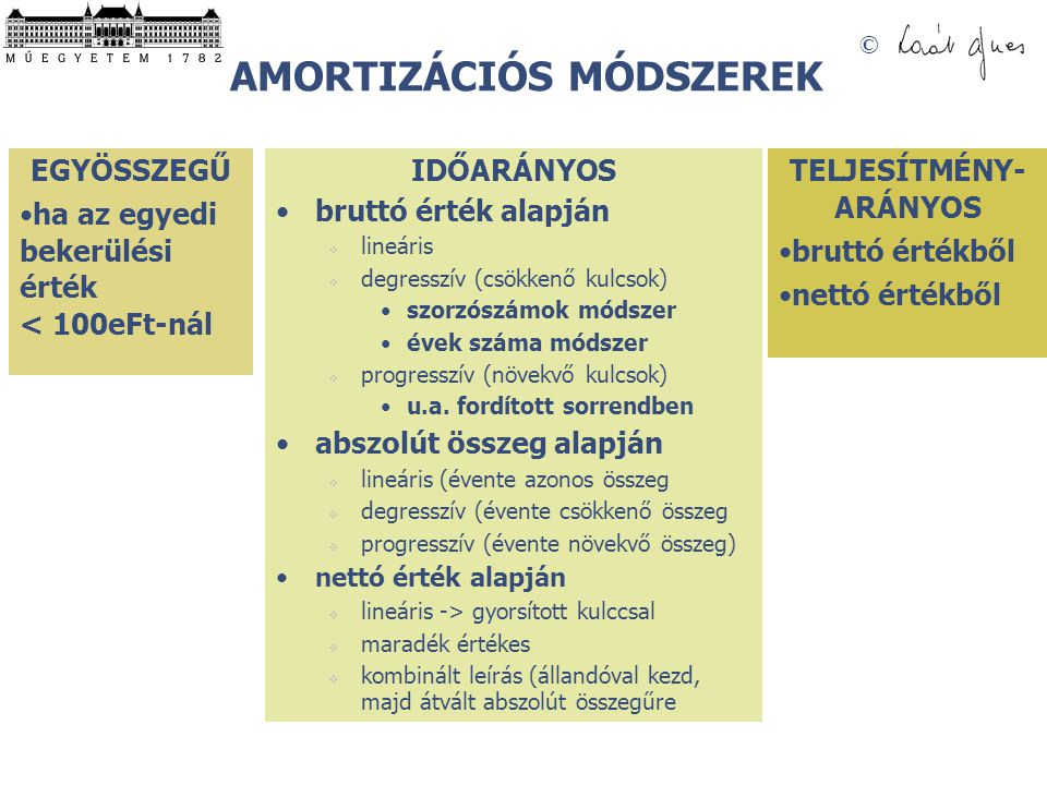 AMORTIZÁCIÓS MÓDSZEREK