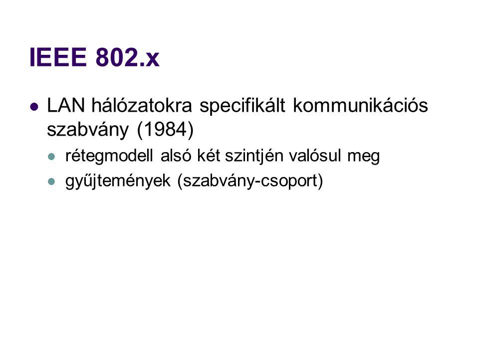 IEEE 802.x LAN hálózatokra specifikált kommunikációs szabvány (1984)
