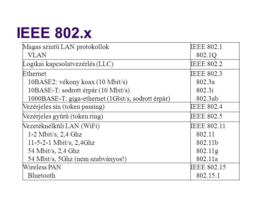IEEE 802.x Magas szintű LAN protokollok VLAN IEEE 802.1 802.1Q