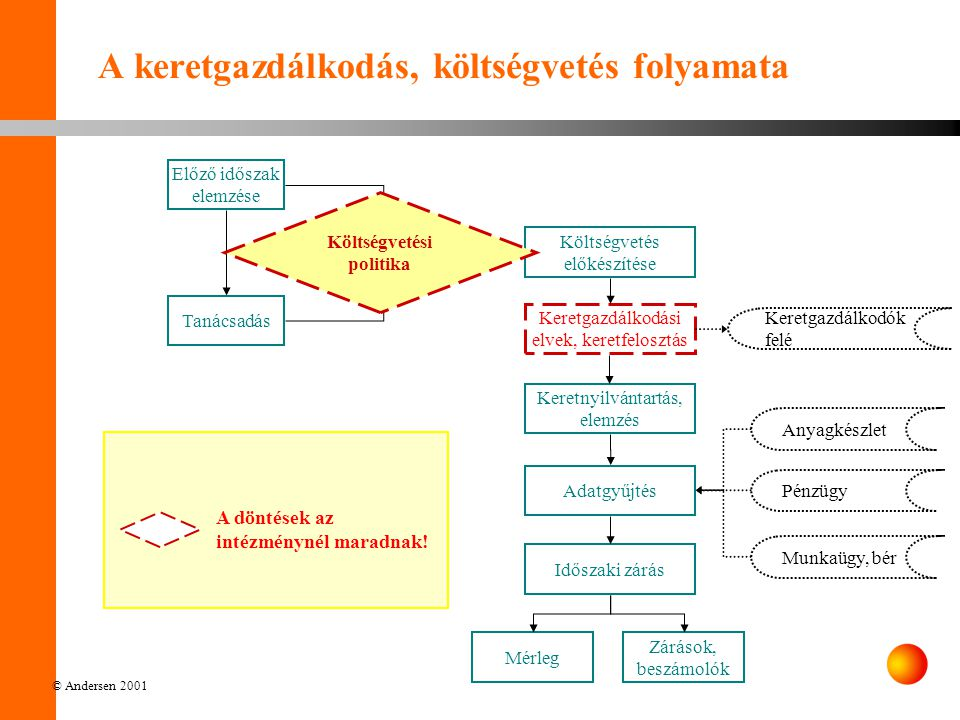 A keretgazdálkodás, költségvetés folyamata