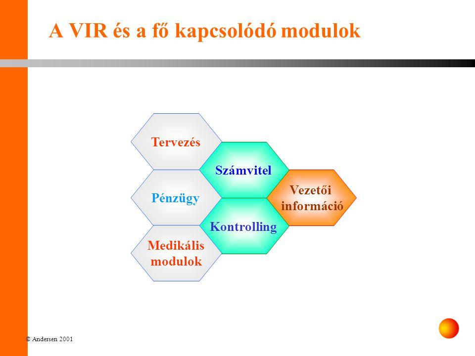 A VIR és a fő kapcsolódó modulok