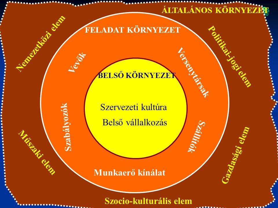 Szocio-kulturális elem