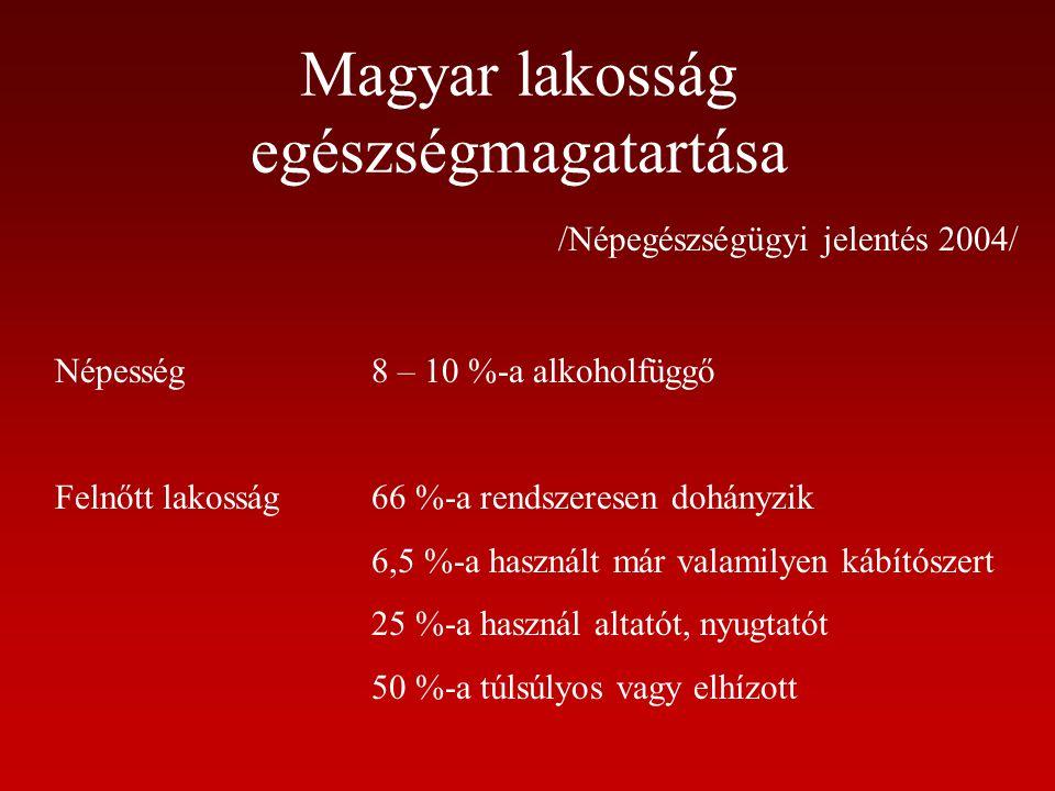 Magyar lakosság egészségmagatartása
