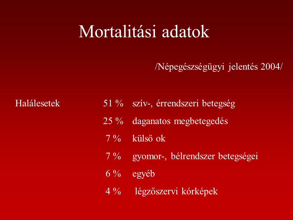 Mortalitási adatok /Népegészségügyi jelentés 2004/