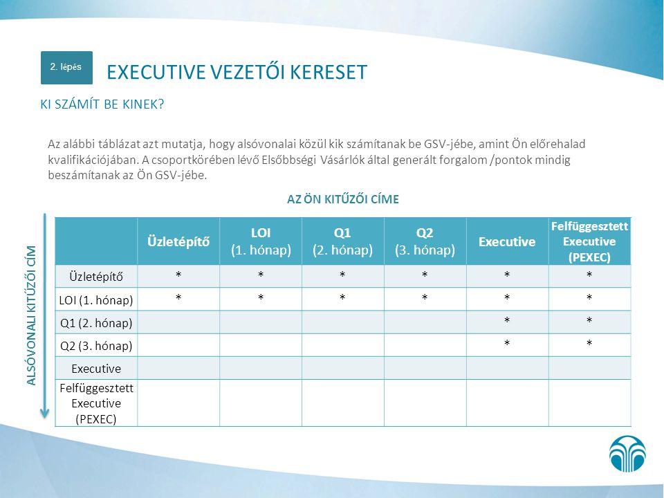 ALSÓVONALI KITŰZŐI CÍM Felfüggesztett Executive (PEXEC)