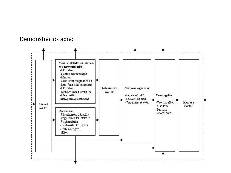 Demonstrációs ábra: