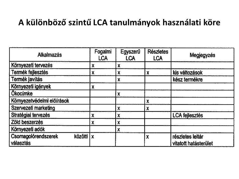 A különböző szintű LCA tanulmányok használati köre