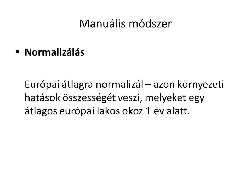 Manuális módszer Normalizálás