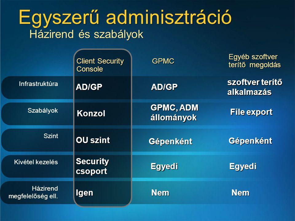 Egyszerű adminisztráció Házirend és szabályok