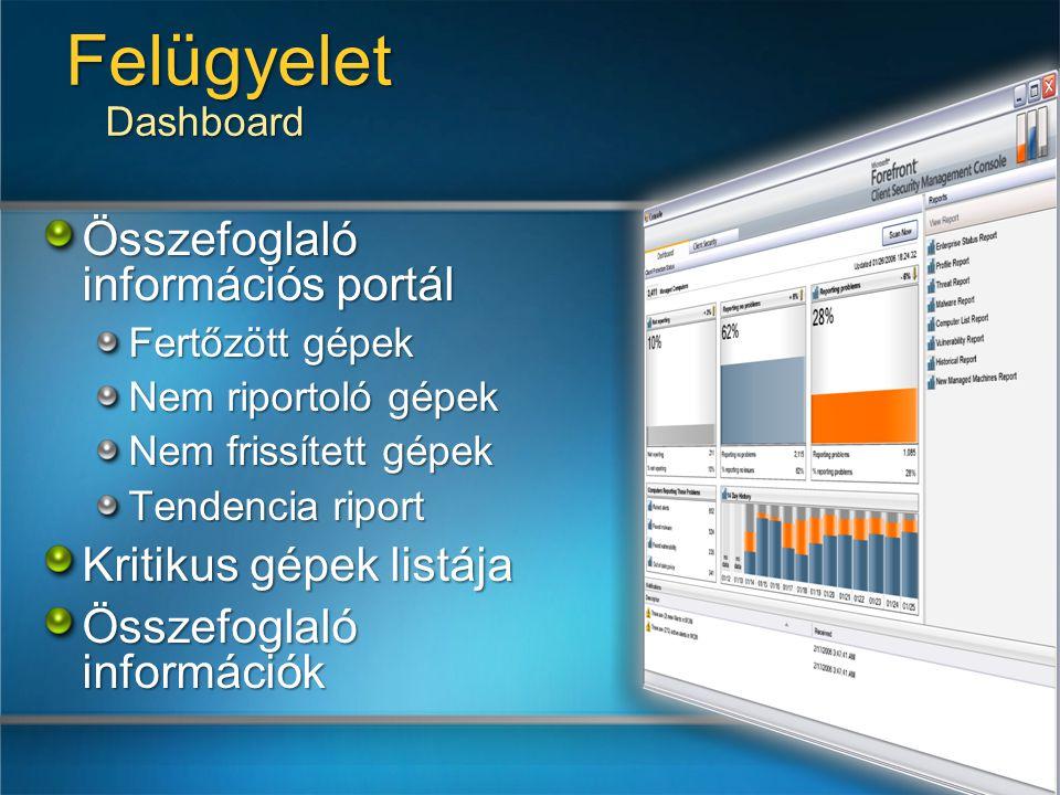 Felügyelet Dashboard Összefoglaló információs portál