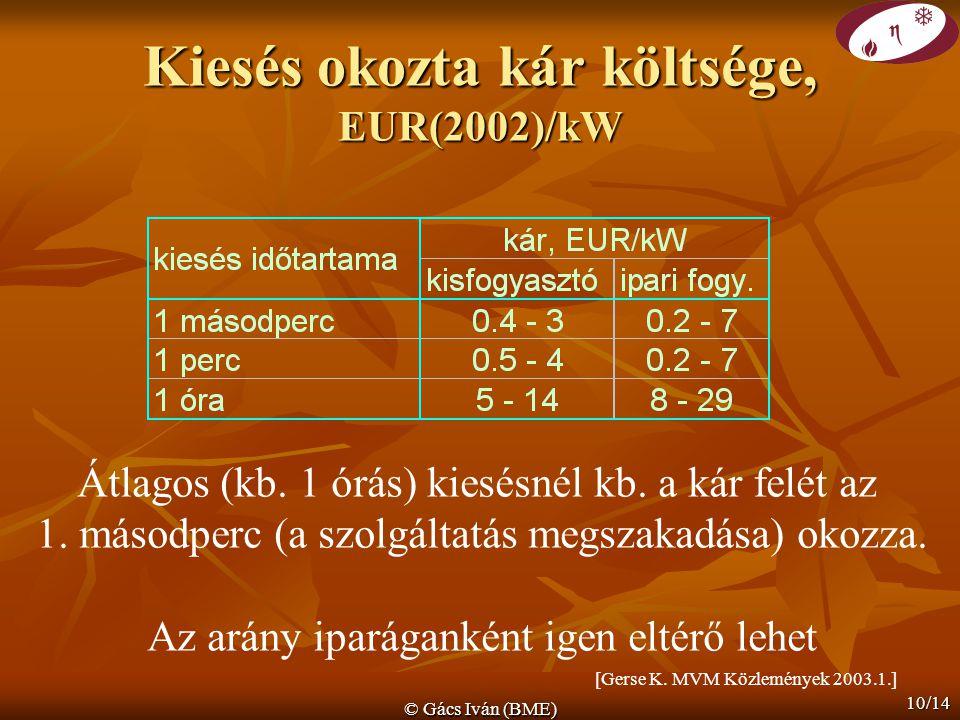 Kiesés okozta kár költsége, EUR(2002)/kW