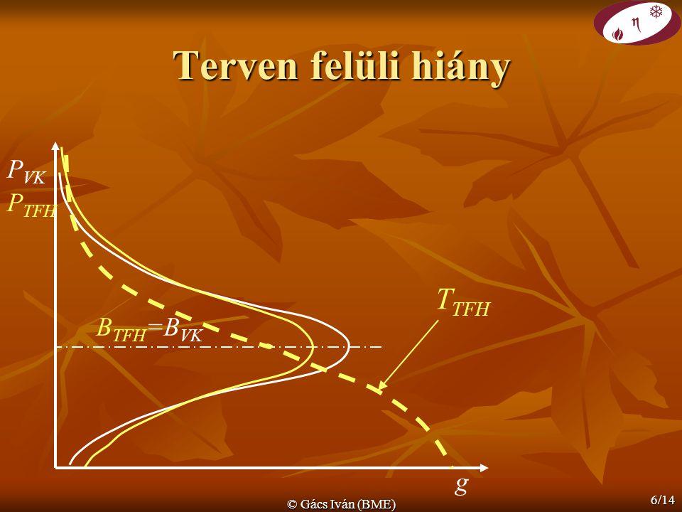 Terven felüli hiány PVK TTFH PTFH BTFH=BVK g © Gács Iván (BME)