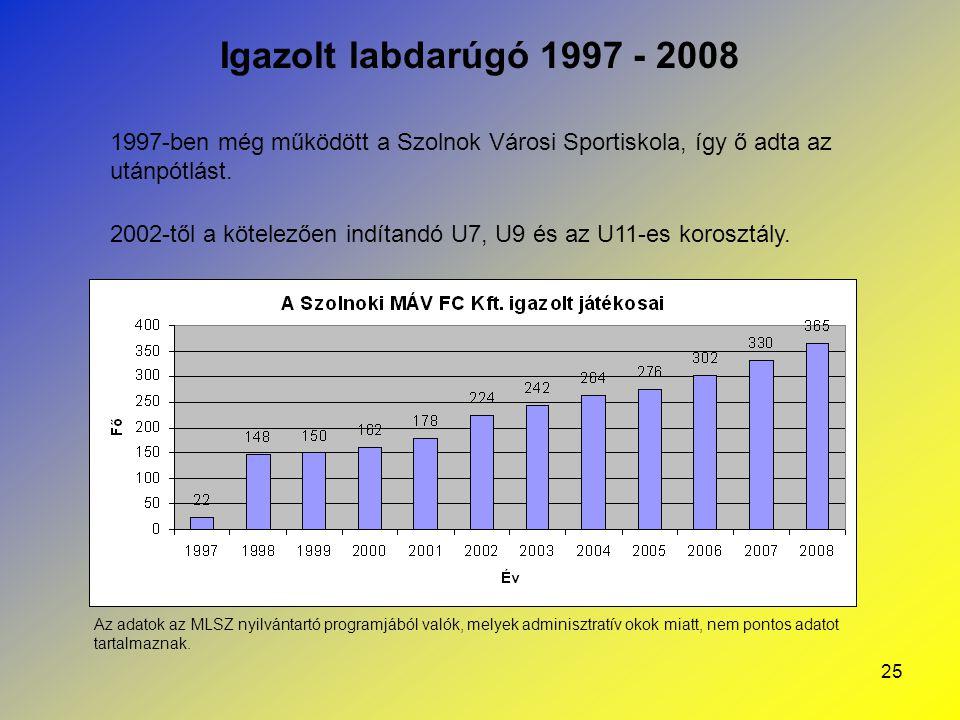 Igazolt labdarúgó 1997 - 2008 1997-ben még működött a Szolnok Városi Sportiskola, így ő adta az utánpótlást.