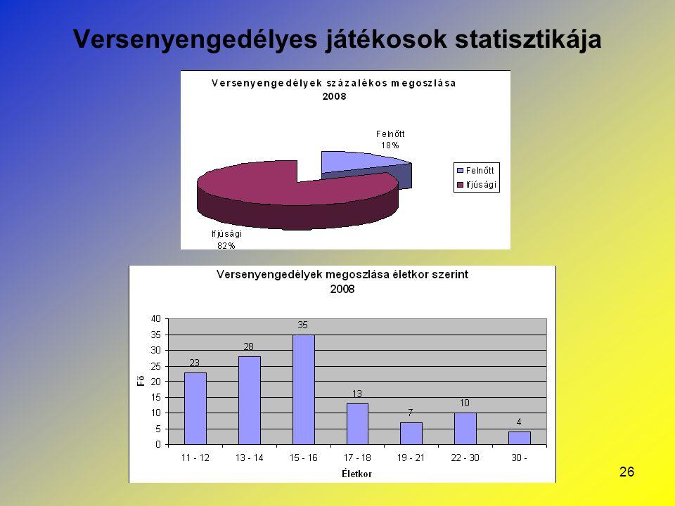 Versenyengedélyes játékosok statisztikája