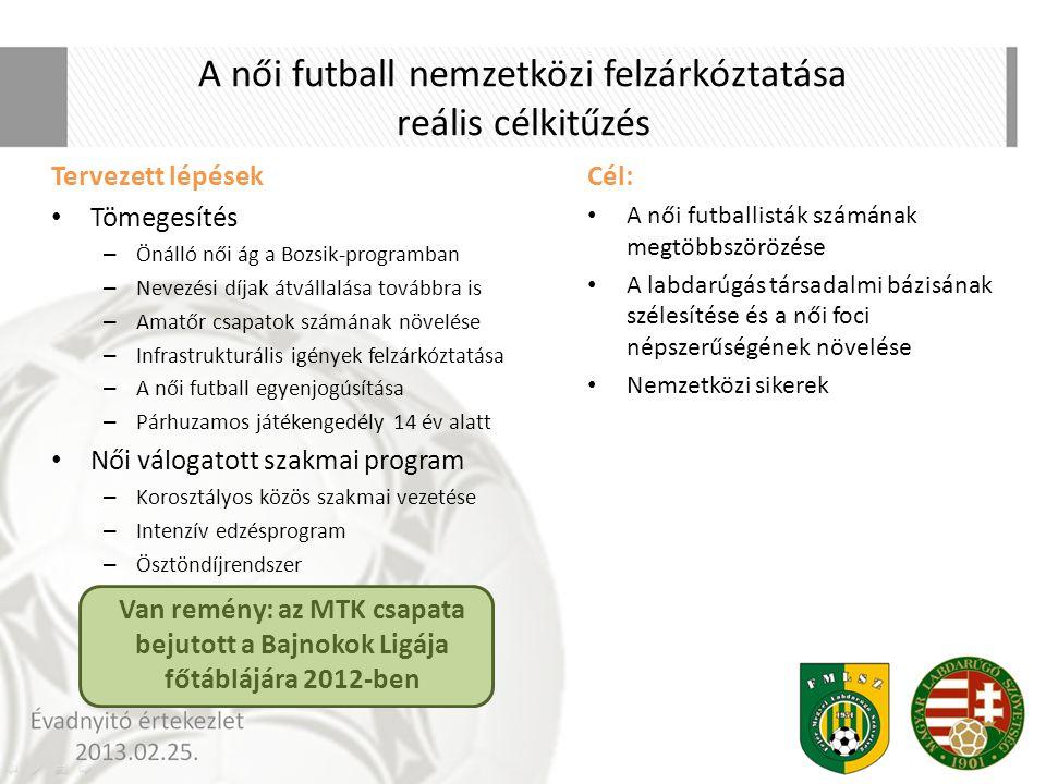 A női futball nemzetközi felzárkóztatása reális célkitűzés