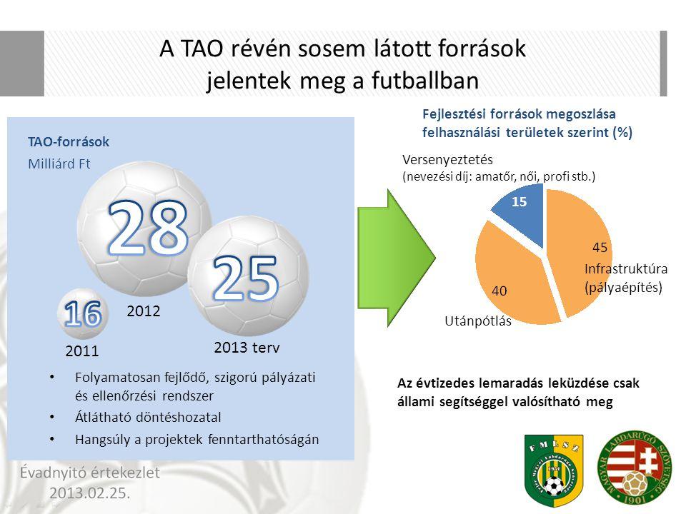 A TAO révén sosem látott források jelentek meg a futballban