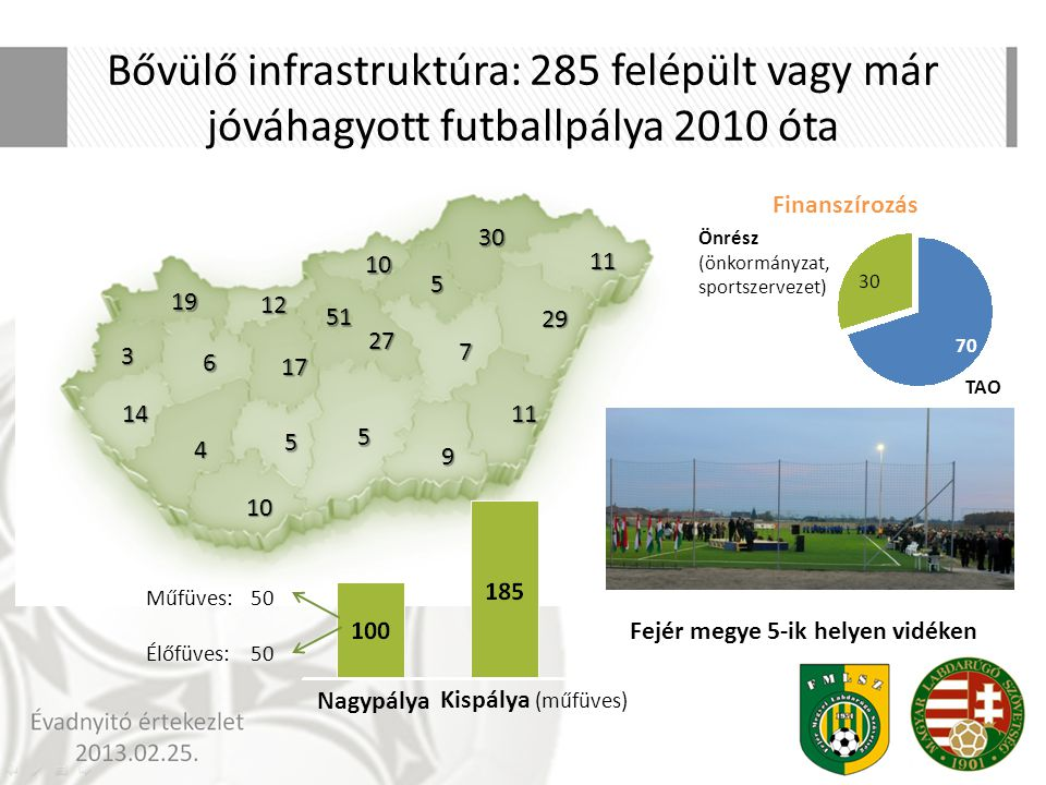 Bővülő infrastruktúra: 285 felépült vagy már jóváhagyott futballpálya 2010 óta