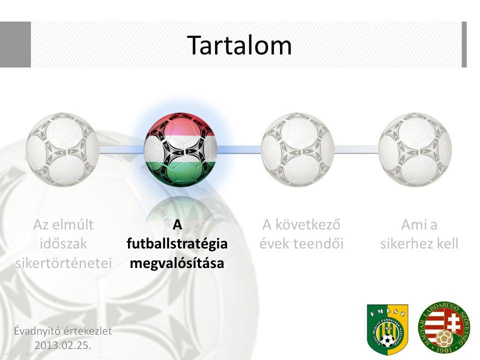 A futballstratégia megvalósítása