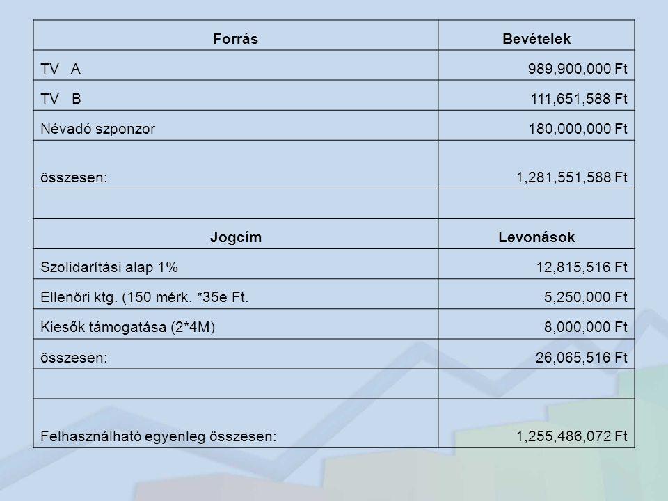 Forrás Bevételek. TV A. 989,900,000 Ft. TV B. 111,651,588 Ft. Névadó szponzor. 180,000,000 Ft.