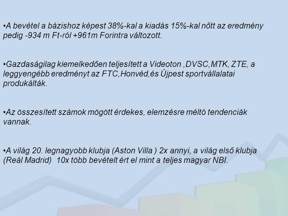 A bevétel a bázishoz képest 38%-kal a kiadás 15%-kal nőtt az eredmény pedig -934 m Ft-ról +961m Forintra változott.