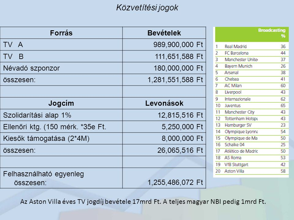 Közvetítési jogok Forrás Bevételek TV A 989,900,000 Ft TV B