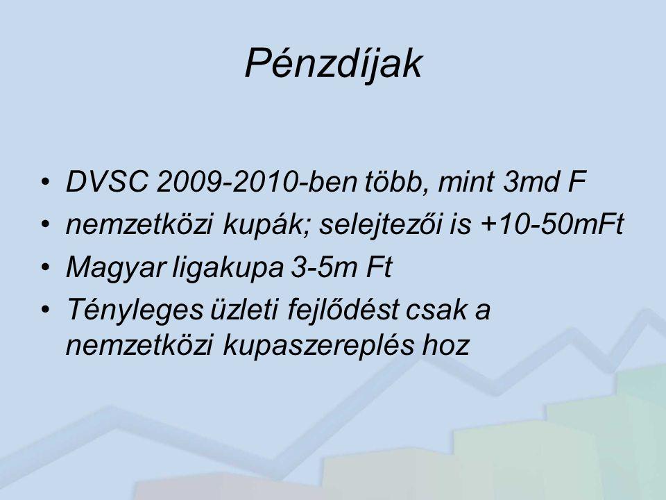 Pénzdíjak DVSC 2009-2010-ben több, mint 3md F