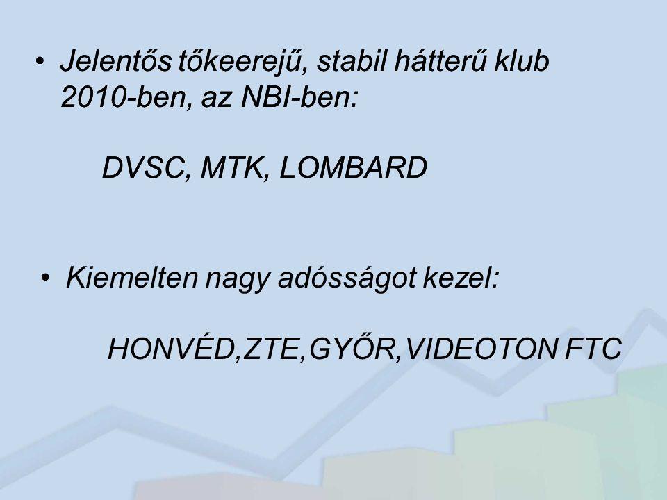 Jelentős tőkeerejű, stabil hátterű klub 2010-ben, az NBI-ben:
