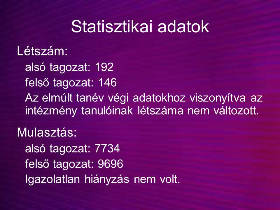 Statisztikai adatok Létszám: Mulasztás: alsó tagozat: 192