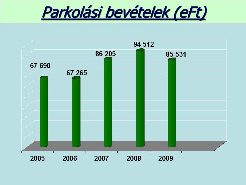 Parkolási bevételek (eFt)