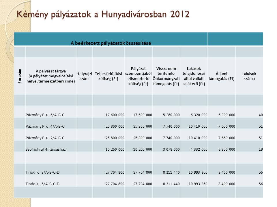 Kémény pályázatok a Hunyadivárosban 2012