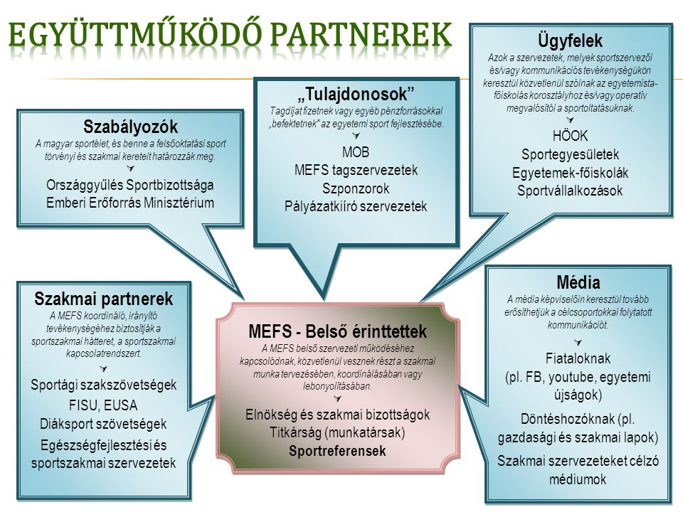 MEFS - Belső érinttettek