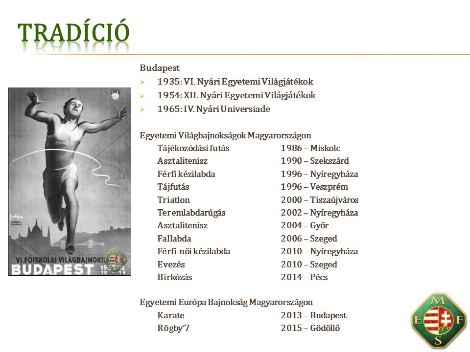 Tradíció Budapest 1935: VI. Nyári Egyetemi Világjátékok