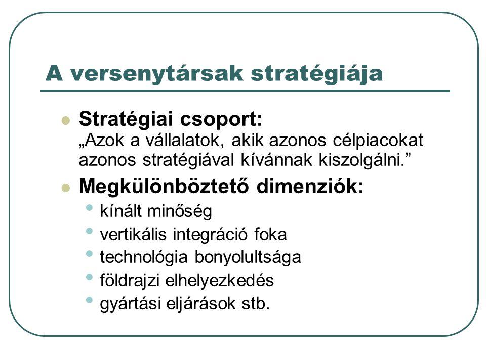 A versenytársak stratégiája
