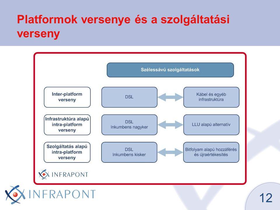 Platformok versenye és a szolgáltatási verseny