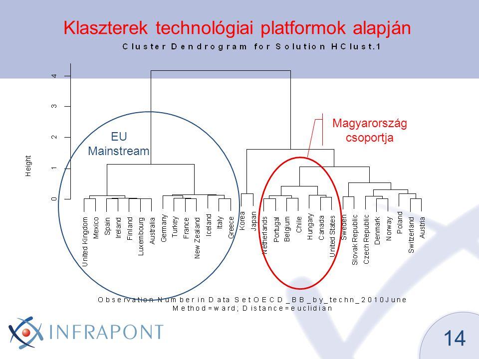 Klaszterek technológiai platformok alapján